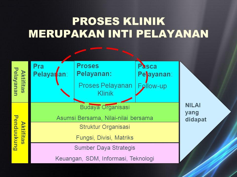 Pra Pelayanan: Proses Pelayanan: Proses Pelayanan Klinik Pasca Pelayanan: Follow-up Budaya Organisasi Asumsi Bersama, Nilai-nilai bersama Struktur Org