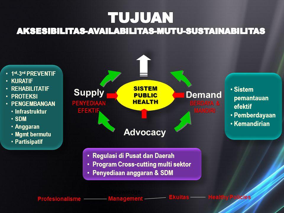 Profesionalisme Healthy Policies Knowledge Management KEBIJAKAN & POLITIK WELL-BEING Ekuitas SISTEM PUBLIC HEALTH Regulasi di Pusat dan Daerah Program