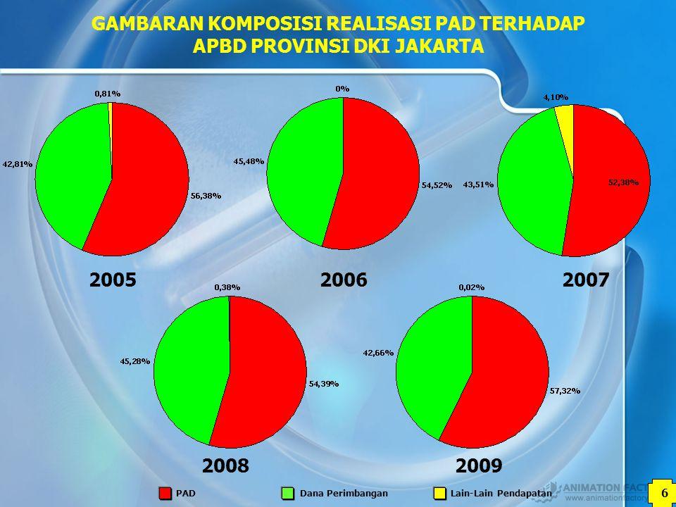 7 GAMBARAN KOMPOSISI REALISASI PAJAK DAERAH TERHADAP PENDAPATAN ASLI DAERAH PROVINSI DKI JAKARTA 200520062007 20092008 Pajak DaerahRetribusi DaerahHasil Usaha DaerahLain-lain PAD