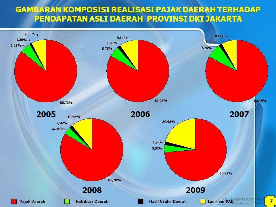7 GAMBARAN KOMPOSISI REALISASI PAJAK DAERAH TERHADAP PENDAPATAN ASLI DAERAH PROVINSI DKI JAKARTA 200520062007 20092008 Pajak DaerahRetribusi DaerahHas