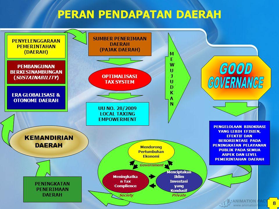 9 9 GOOD GOVERNANCE Governance = Kepemerintahan.