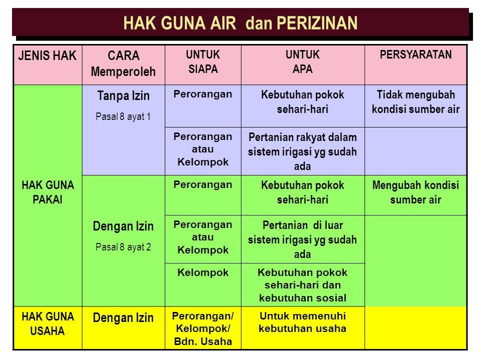 HAK GUNA AIR (3/3) 6.Penyebutan HGU dalam UU SDA terbatas pada pengukuhan dalam memperoleh/memanfaatkan AIR untuk diusahakan lebih lanjut (BUKAN HAK M