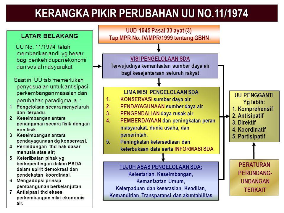 Sumatera Java Kalimantan Sulawesi Papua & Maluku Sunda Kecil Total Indonesia Prakiraan Potensi Air di Indonesia dan Ketersediaan Air per Kapita TP = T
