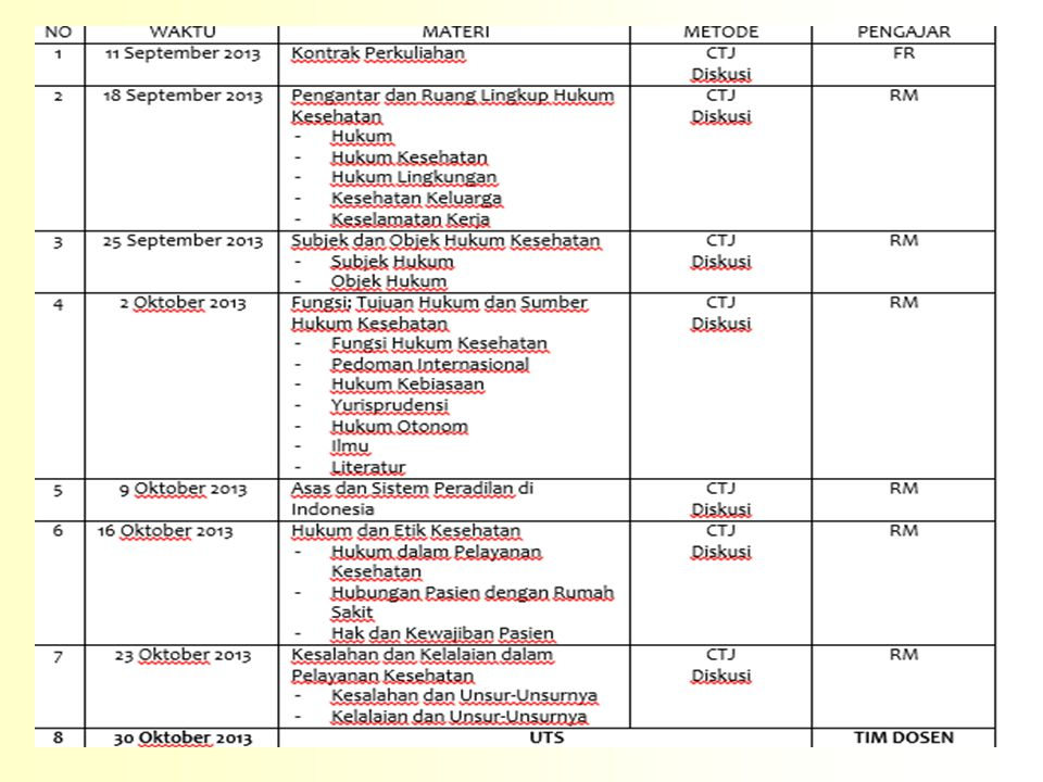 Tugas Kelompok KE-2 1.Kelas dibagi menjadi 11 kelompok dan membuat ANALISIS terhadap UU Kesehatan No 23 Tahun 1992 dan UU Kesehatan No.36 Tahun 2009 1.Analisis peraturan apa saja yang berubah dan diperbaharui pada UU yang terbaru 2.Komponen apa saja yang dihapus pada UU yang lama dan ditambahkan pada yang baru 3.Buat Rancangan UU Kesehatan yang baru, melengkapi dari UU No.36 Tahun 2009 2.Makalah diserahkan dalam bentuk Makalah tiap kelompok ke TIM DOSEN, pada saat ujian tengah semester.