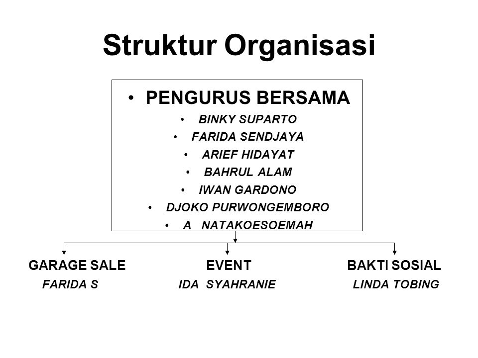 Struktur Organisasi PENGURUS BERSAMA BINKY SUPARTO FARIDA SENDJAYA ARIEF HIDAYAT BAHRUL ALAM IWAN GARDONO DJOKO PURWONGEMBORO A NATAKOESOEMAH GARAGE SALE EVENT BAKTI SOSIAL FARIDA S IDA SYAHRANIE LINDA TOBING