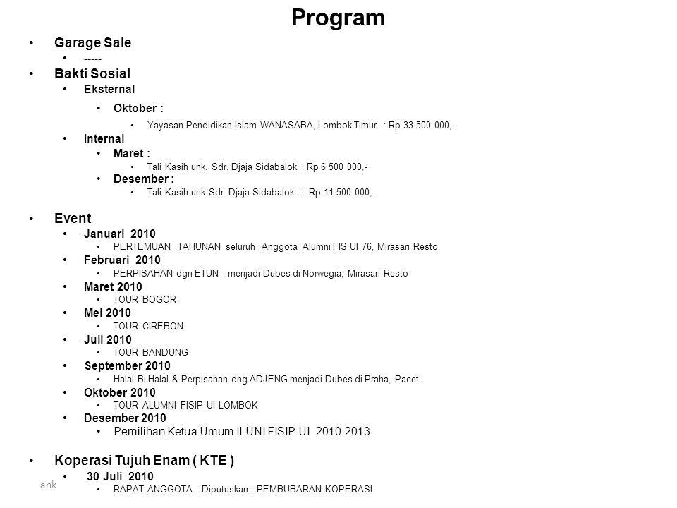 ank Program Garage Sale ----- Bakti Sosial Eksternal Oktober : Yayasan Pendidikan Islam WANASABA, Lombok Timur : Rp 33 500 000,- Internal Maret : Tali Kasih unk.