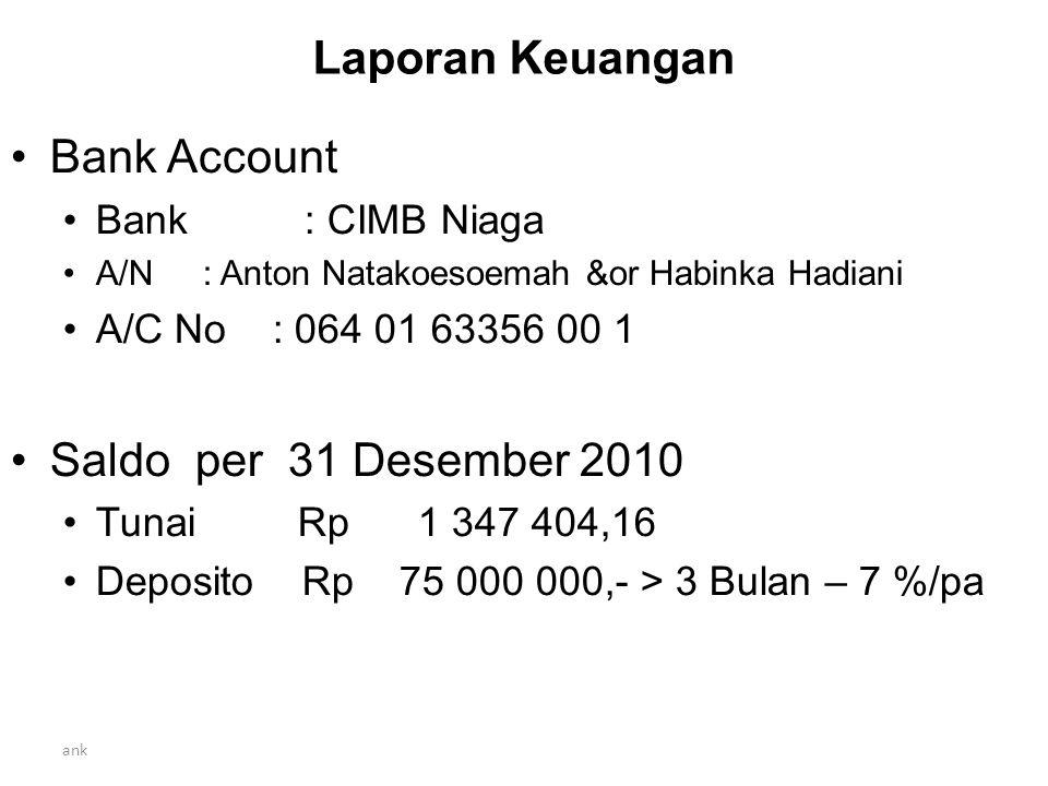 ank Laporan Keuangan Bank Account Bank : CIMB Niaga A/N : Anton Natakoesoemah &or Habinka Hadiani A/C No : 064 01 63356 00 1 Saldo per 31 Desember 2010 Tunai Rp 1 347 404,16 Deposito Rp 75 000 000,- > 3 Bulan – 7 %/pa