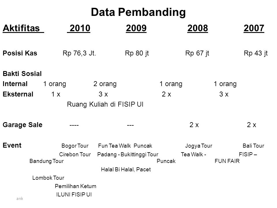 Data Pembanding Aktifitas 2010 2009 2008 2007 Posisi Kas Rp 76,3 Jt.