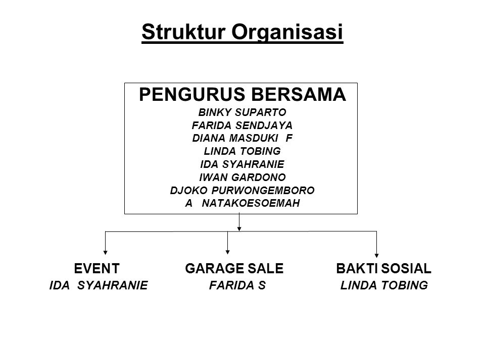 Struktur Organisasi PENGURUS BERSAMA BINKY SUPARTO FARIDA SENDJAYA DIANA MASDUKI F LINDA TOBING IDA SYAHRANIE IWAN GARDONO DJOKO PURWONGEMBORO A NATAKOESOEMAH EVENT GARAGE SALE BAKTI SOSIAL IDA SYAHRANIE FARIDA S LINDA TOBING