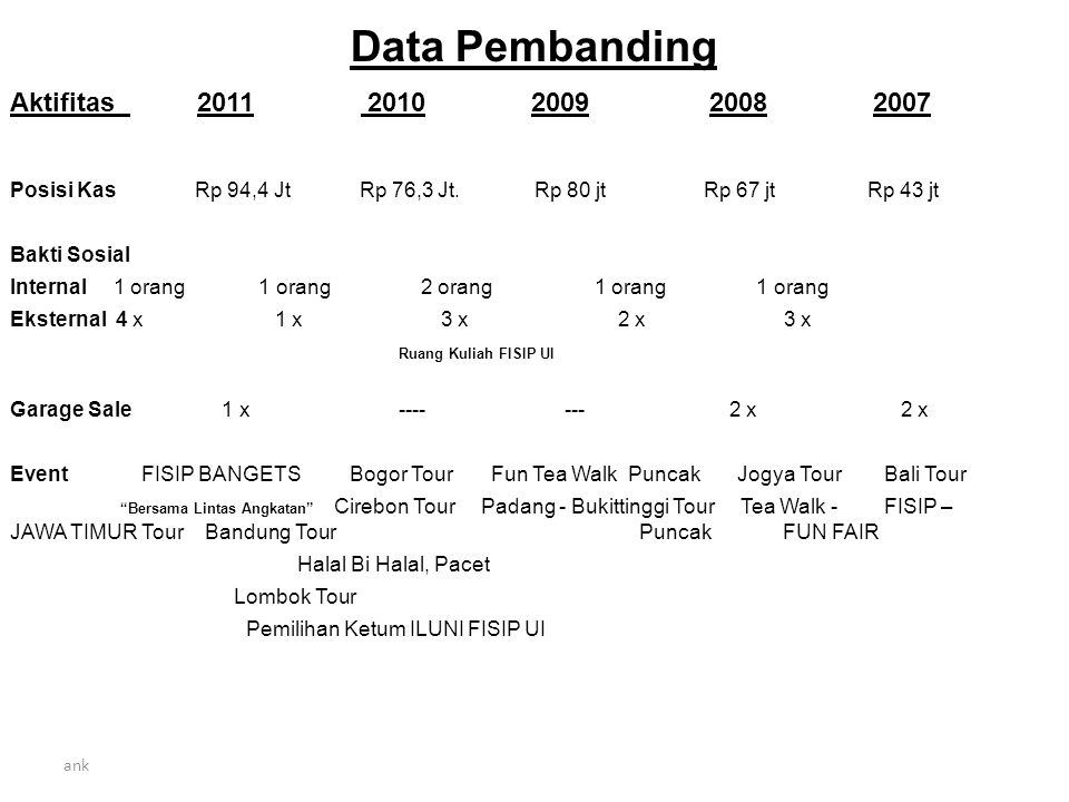 Data Pembanding Aktifitas 2011 2010 2009 2008 2007 Posisi Kas Rp 94,4 Jt Rp 76,3 Jt.