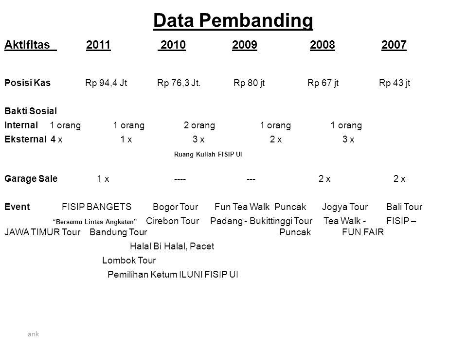 ank Kegiatan – Rencana yang dilakukan Sedang berjalan / dipersiapkan / dikumpulkan data dll.