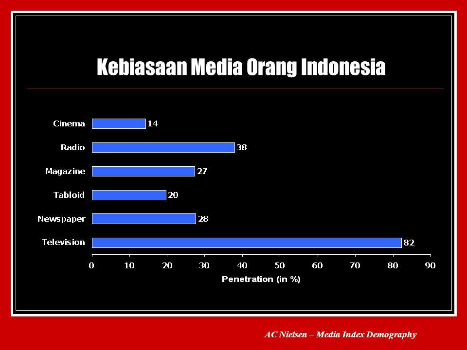 Kebiasaan Media Orang Indonesia AC Nielsen – Media Index Demography