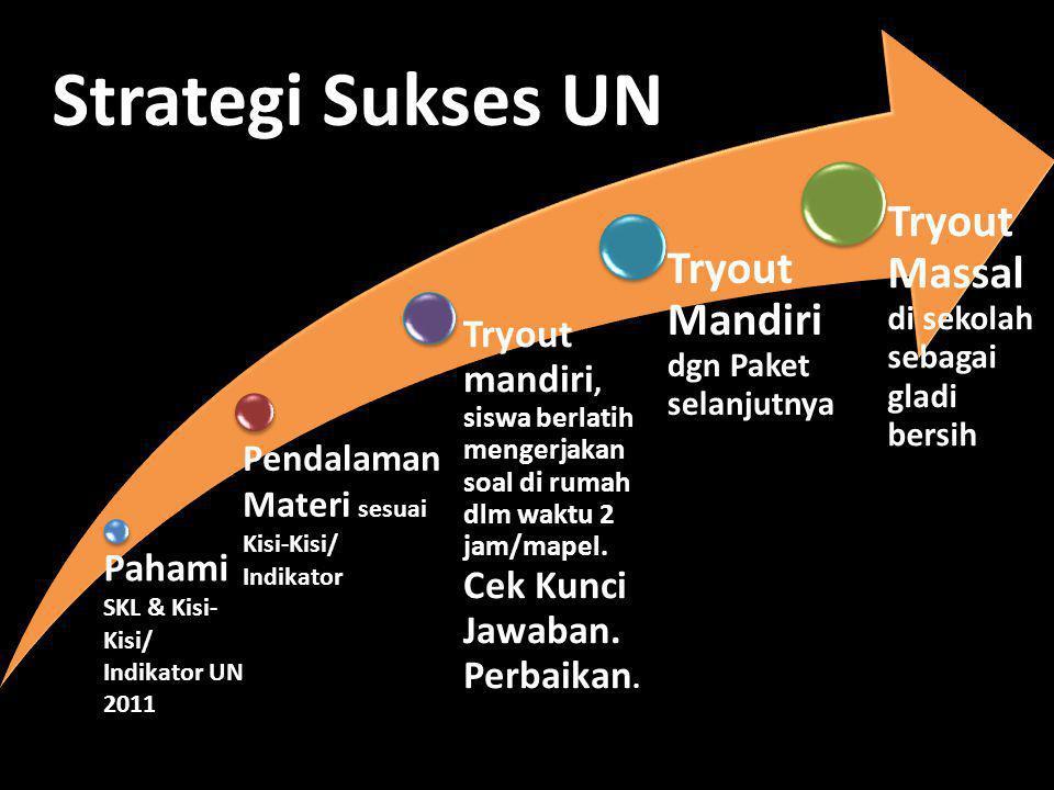 Pahami SKL & Kisi- Kisi/ Indikator UN 2011 Pendalaman Materi sesuai Kisi-Kisi/ Indikator Tryout mandiri, siswa berlatih mengerjakan soal di rumah dlm