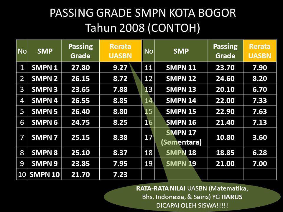 PASSING GRADE SMPN KOTA BOGOR Tahun 2008 (CONTOH) NoSMP Passing Grade Rerata UASBN NoSMP Passing Grade Rerata UASBN 1SMPN 127.809.2711SMPN 1123.707.90