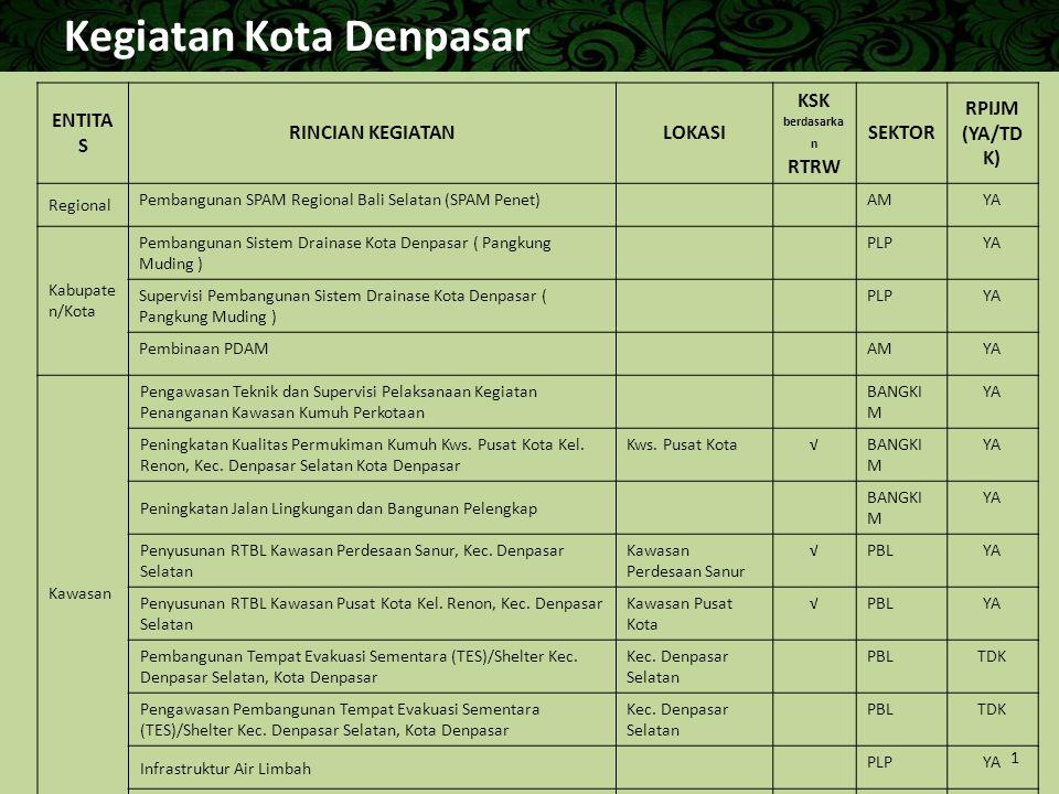 Kegiatan Kota Denpasar ENTITA S RINCIAN KEGIATANLOKASI KSK berdasarka n RTRW SEKTOR RPIJM (YA/TD K) Regional Pembangunan SPAM Regional Bali Selatan (S