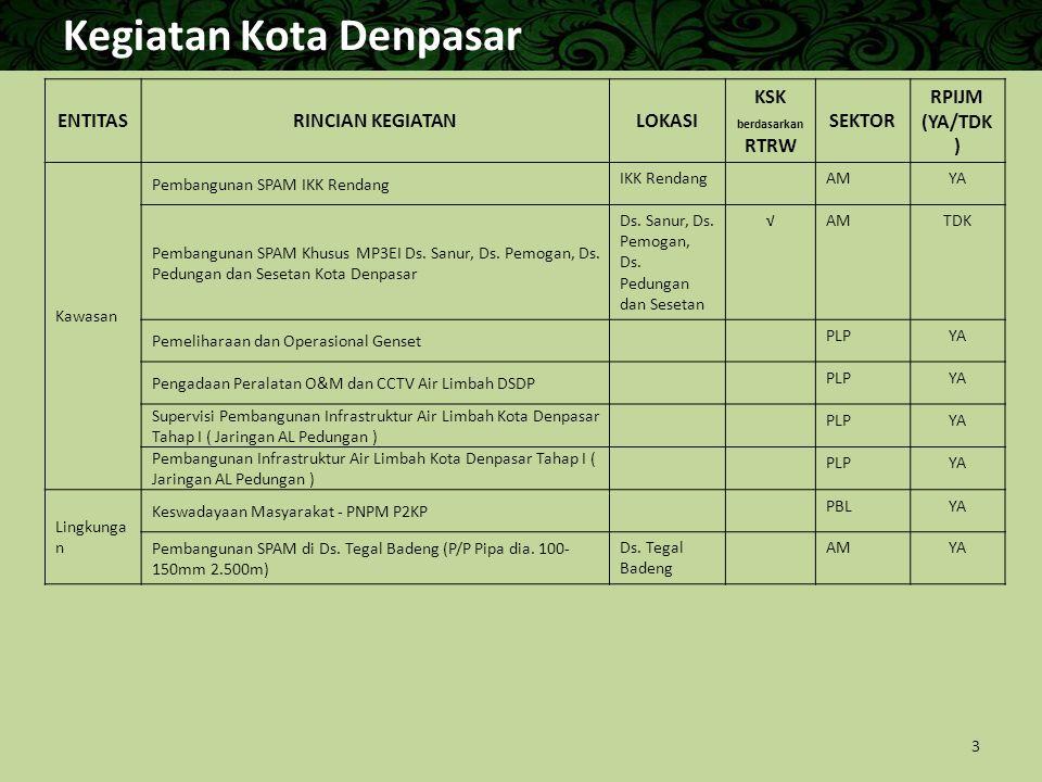 Kawasan Strategis Kota (KSK) Denpasar Arahan Perda No.