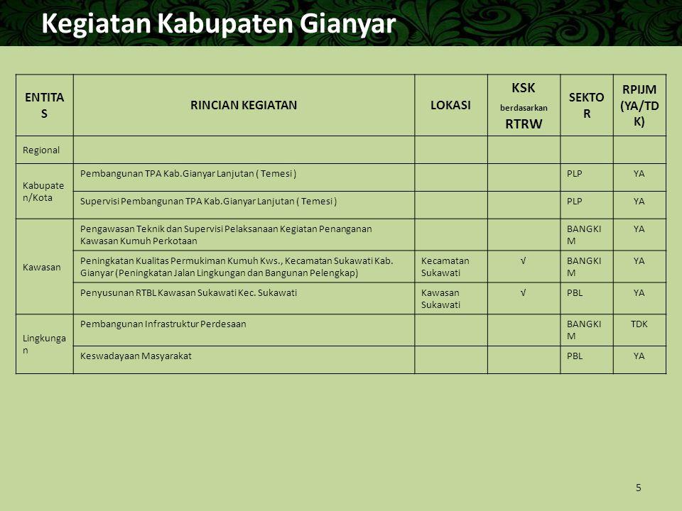 Kegiatan Kabupaten Gianyar ENTITA S RINCIAN KEGIATANLOKASI KSK berdasarkan RTRW SEKTO R RPIJM (YA/TD K) Regional Kabupate n/Kota Pembangunan TPA Kab.G