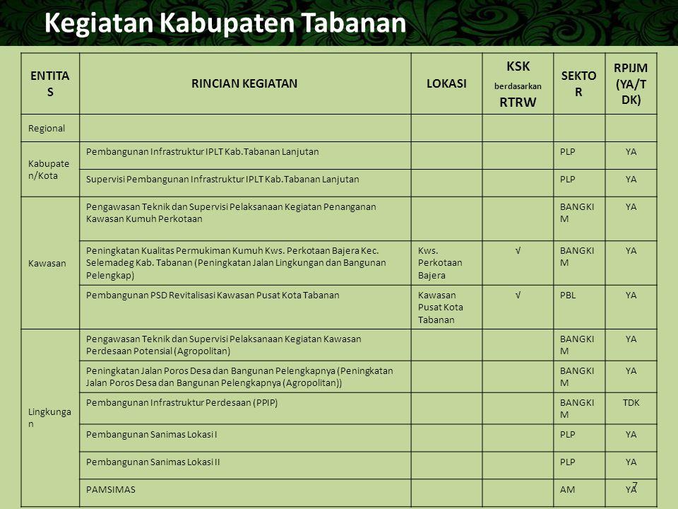 Kegiatan Kabupaten Tabanan ENTITA S RINCIAN KEGIATANLOKASI KSK berdasarkan RTRW SEKTO R RPIJM (YA/T DK) Regional Kabupate n/Kota Pembangunan Infrastru