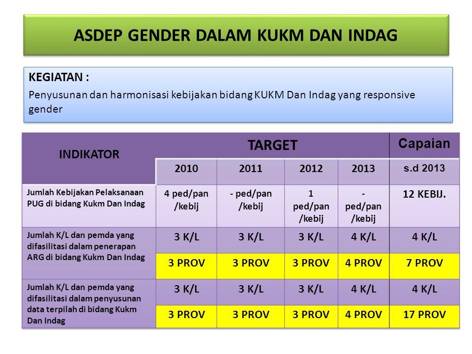 ASDEP GENDER DALAM KUKM DAN INDAG KEGIATAN : Penyusunan dan harmonisasi kebijakan bidang KUKM Dan Indag yang responsive gender KEGIATAN : Penyusunan d