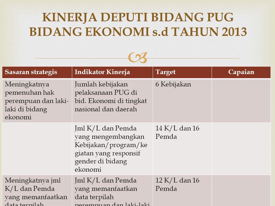   Jumlah k/l dan pemda yg mengembangkan kebijakan Program dan kegiatan yg RG bidang ekonomi.