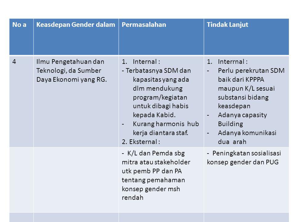 No aKeasdepan Gender dalamPermasalahanTindak Lanjut 4Ilmu Pengetahuan dan Teknologi, da Sumber Daya Ekonomi yang RG. 1.Internal : - Terbatasnya SDM da