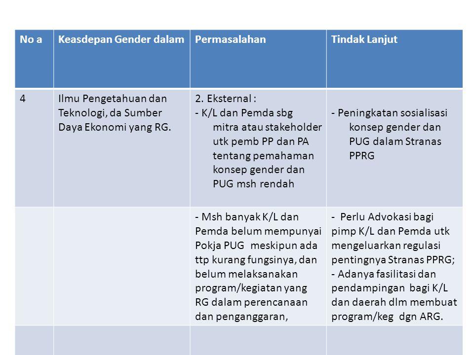 No aKeasdepan Gender dalamPermasalahanTindak Lanjut 4Ilmu Pengetahuan dan Teknologi, da Sumber Daya Ekonomi yang RG. 2. Eksternal : - K/L dan Pemda sb