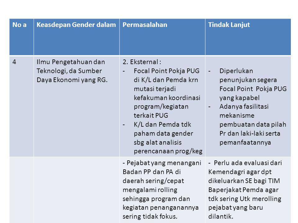 No aKeasdepan Gender dalamPermasalahanTindak Lanjut 4Ilmu Pengetahuan dan Teknologi, da Sumber Daya Ekonomi yang RG. 2. Eksternal : -Focal Point Pokja