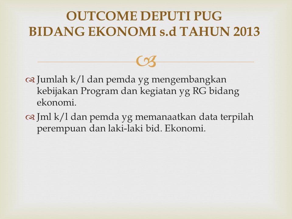   Jumlah k/l dan pemda yg mengembangkan kebijakan Program dan kegiatan yg RG bidang ekonomi.  Jml k/l dan pemda yg memanaatkan data terpilah peremp