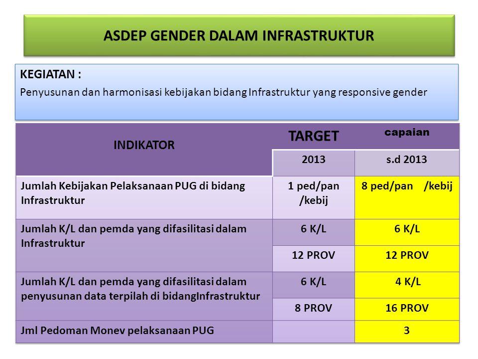 ASDEP GENDER DALAM INFRASTRUKTUR KEGIATAN : Penyusunan dan harmonisasi kebijakan bidang Infrastruktur yang responsive gender KEGIATAN : Penyusunan dan