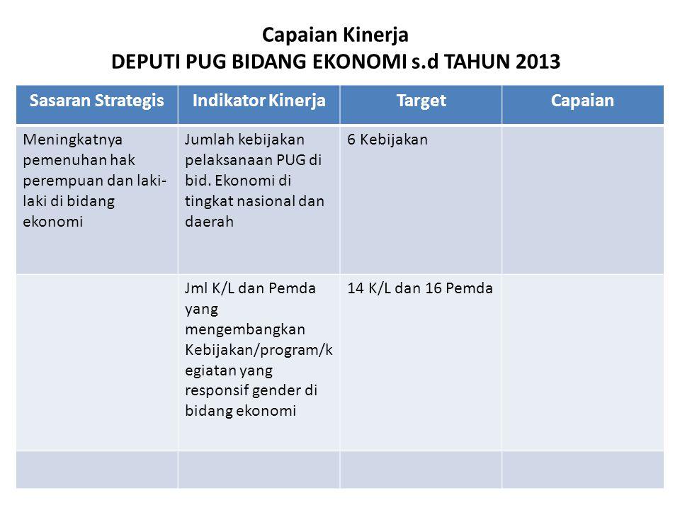 OUTPUT ASDEP GENDER DALAM Infrastruktur TA 2013 Kerjasama dgn PATTIRO IUWASH...dst