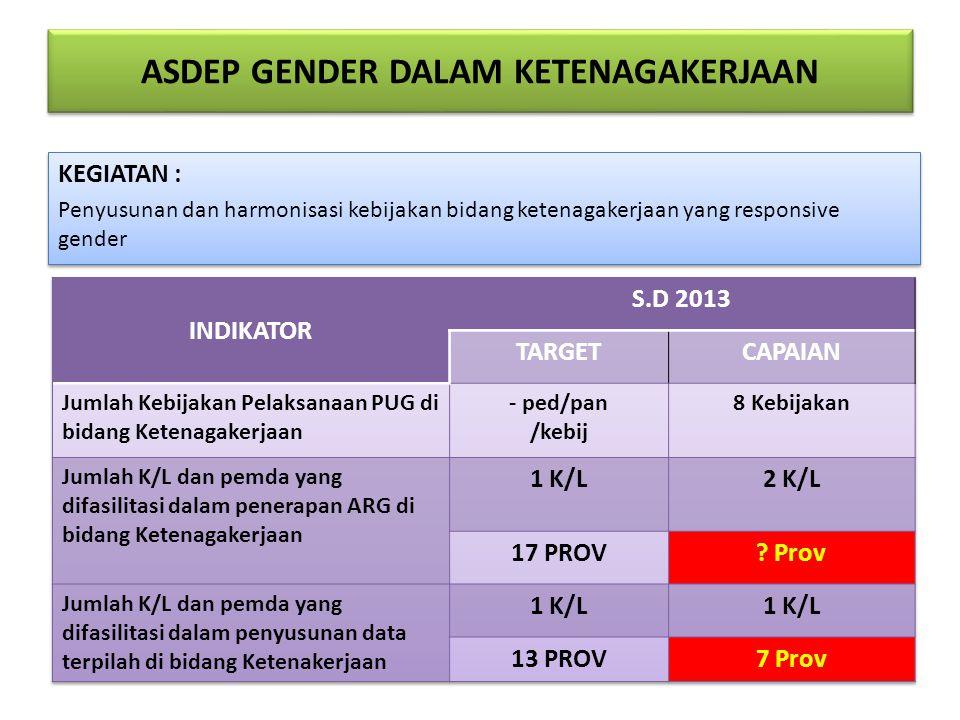 ASDEP GENDER DALAM KETENAGAKERJAAN KEGIATAN : Penyusunan dan harmonisasi kebijakan bidang ketenagakerjaan yang responsive gender KEGIATAN : Penyusunan