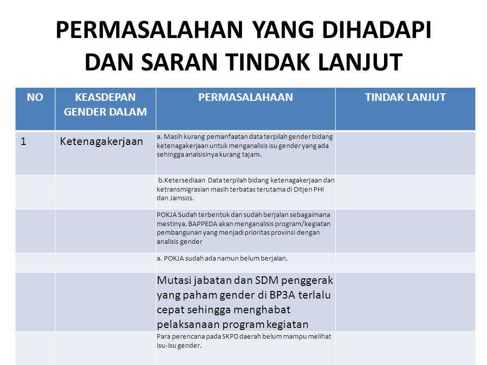 OUTCOME ASDEP GENDER DALAM IPTEK Kesepakatan Bersama (MoU) antara KPPPA dengan Kemen Kominfo dan BPPT ; Kemitraan kegiatan dengan Kemen Kominfo melalui pembangunan pusat komunitas kreatif di Kab Lombok Utara, NTB, Kab Lamongan Jatim; Penyusunan Modul Pemanfaatan TIK bagi pelatih dan user, oleh Kemen Kominfo; Bimbingan teknis pemanfaatan TIK untuk kelompok perempuan di Jatim;
