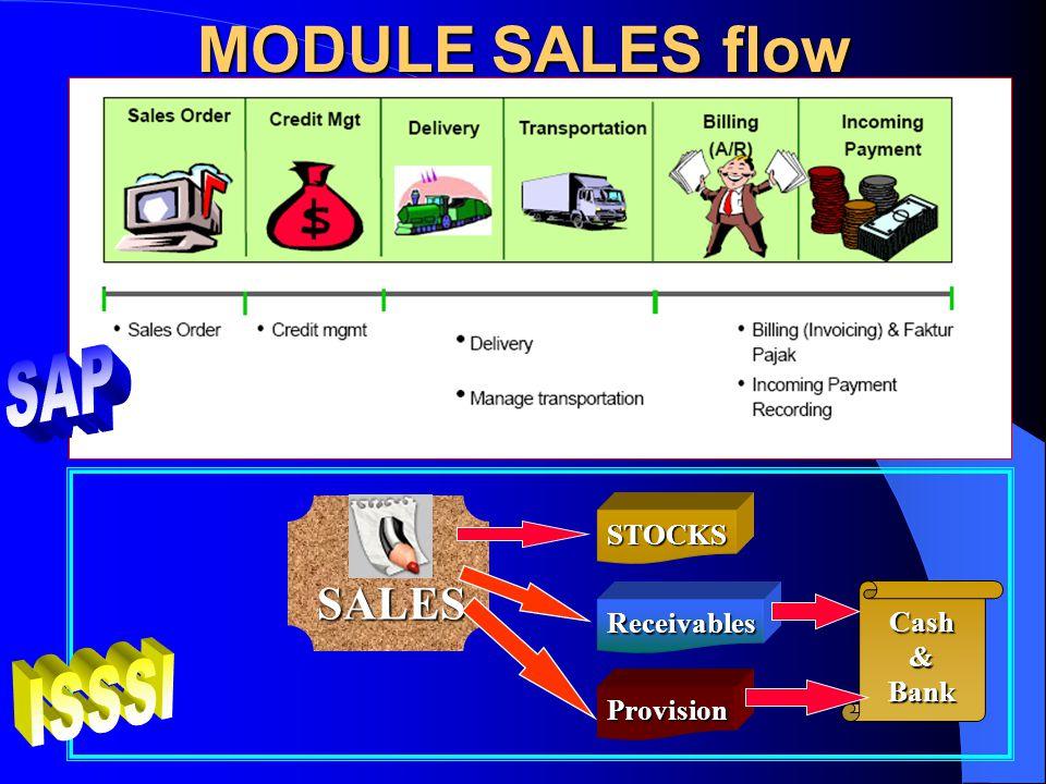MODULE SALES SAPISSSI SD-Sales & Distribution: Membantu meningkatkan efisiensi kegiatan operasional berkaitan dengan proses pengelolaan customer order (proses sales, shipping dan billing) SALES: Mengendalikan proses penjualan s/d pembayaran (bisa cicil) dan laporannya.