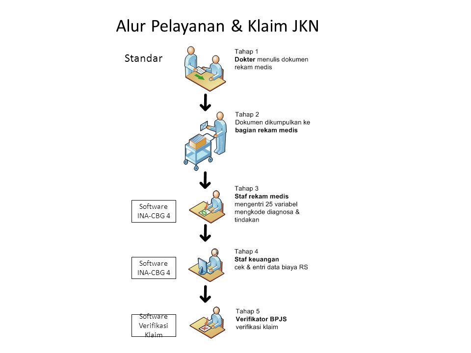 Alur Pelayanan & Klaim JKN Software INA-CBG 4 Software Verifikasi Klaim Standar