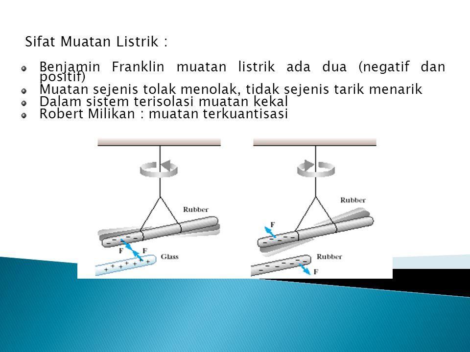 Sifat Muatan Listrik : Benjamin Franklin muatan listrik ada dua (negatif dan positif) Muatan sejenis tolak menolak, tidak sejenis tarik menarik Dalam sistem terisolasi muatan kekal Robert Milikan : muatan terkuantisasi