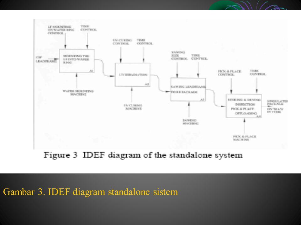 Gambar 3. IDEF diagram standalone sistem