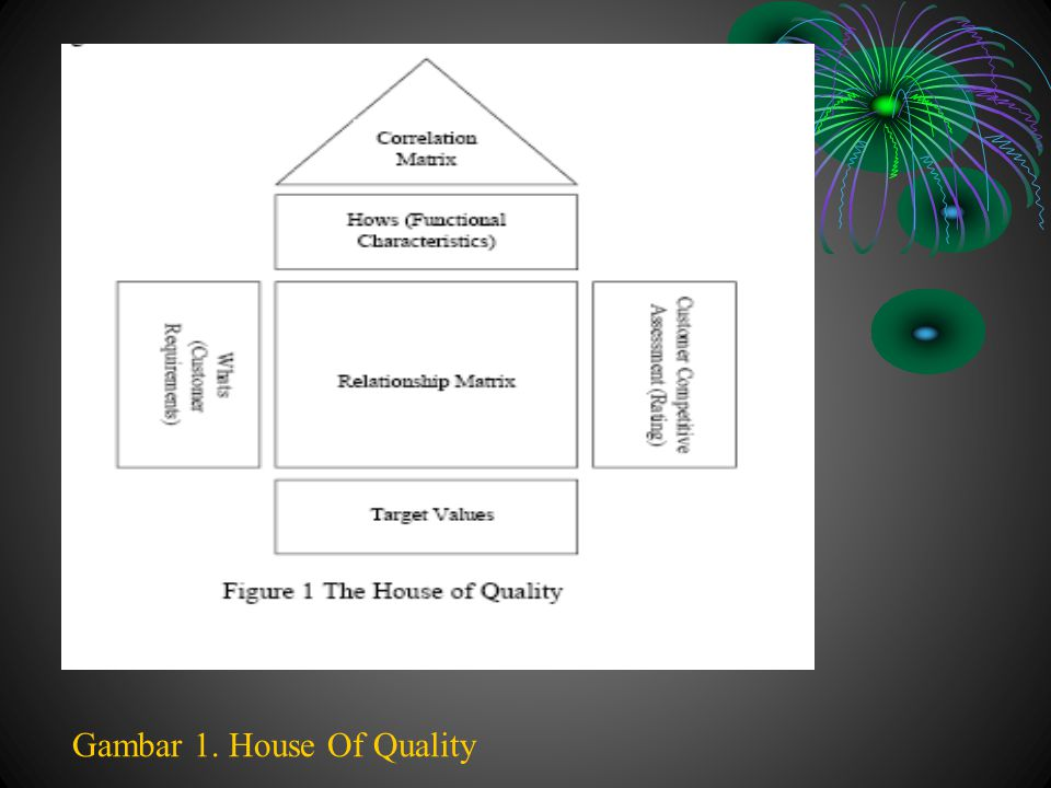 Gambar 1. House Of Quality