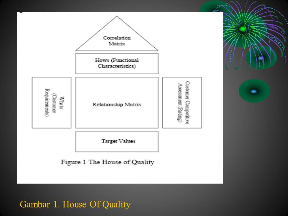 Metodologi QFD Tradisional mempunyai pembatasan banyak orang.