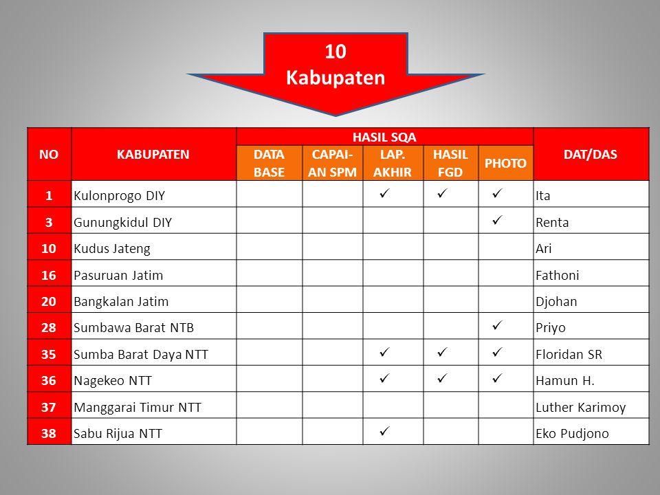 NOKABUPATEN HASIL SQA DAT/DAS DATA BASE CAPAI- AN SPM LAP.