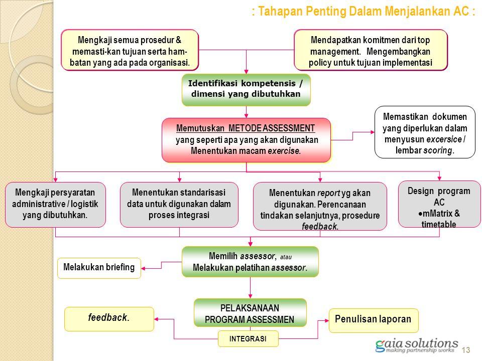 : Tahapan Penting Dalam Menjalankan AC : Mendapatkan komitmen dari top management. Mengembangkan policy untuk tujuan implementasi Identifikasi kompete