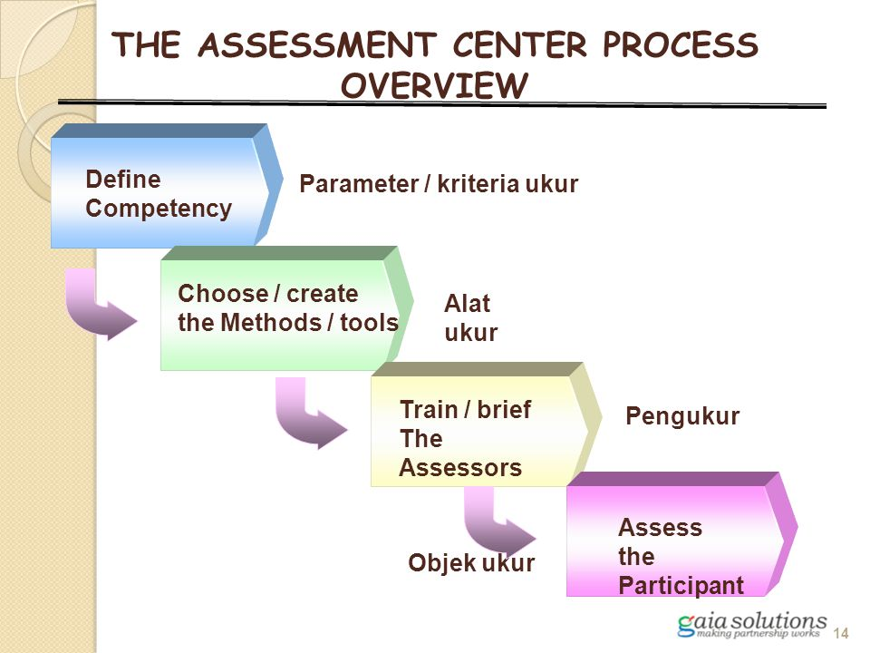 Define Competency THE ASSESSMENT CENTER PROCESS OVERVIEW Train / brief The Assessors Assess the Participant Choose / create the Methods / tools Parame