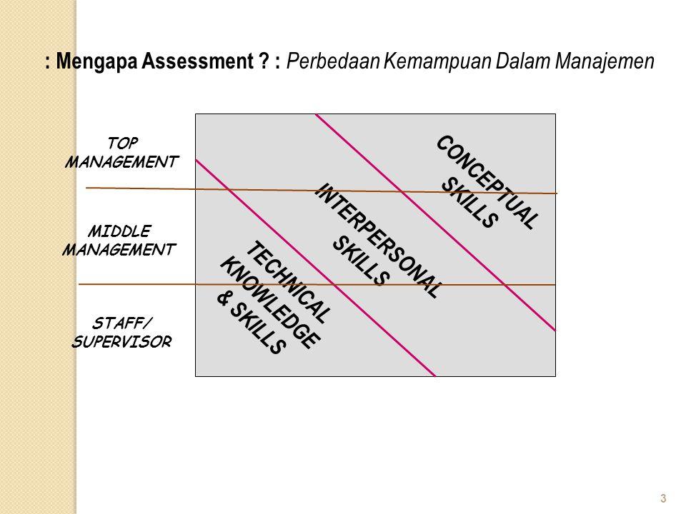 : Mengapa Assessment ? : Perbedaan Kemampuan Dalam Manajemen INTERPERSONAL SKILLS TECHNICAL KNOWLEDGE & SKILLS CONCEPTUAL SKILLS TOP MANAGEMENT MIDDLE