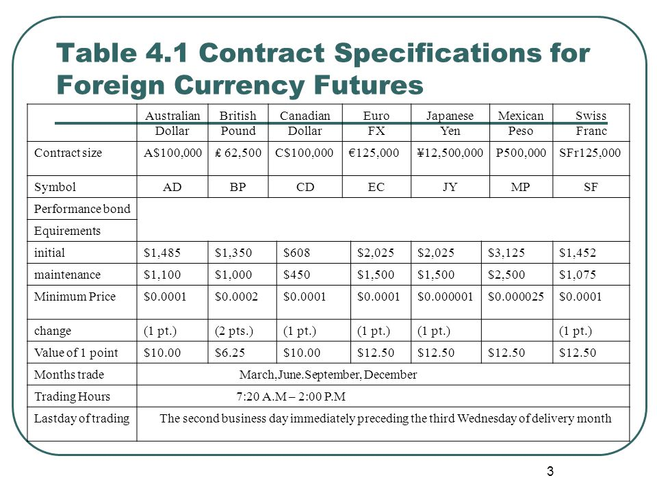 Table 4.1 Contract Specifications for Foreign Currency Futures Australian Dollar British Pound Canadian Dollar Euro FX Japanese Yen Mexican Peso Swiss Franc Contract sizeA$100,000₤ 62,500C$100,000€125,000¥12,500,000P500,000SFr125,000 Symbol ADBPCDECJYMPSF Performance bond Equirements initial$1,485$1,350$608$2,025 $3,125$1,452 maintenance$1,100$1,000$450$1,500 $2,500$1,075 Minimum Price$0.0001$0.0002$0.0001 $0.000001$0.000025$0.0001 change(1 pt.)(2 pts.)(1 pt.) Value of 1 point$10.00$6.25$10.00$12.50 Months trade March,June.September, December Trading Hours 7:20 A.M – 2:00 P.M Lastday of trading The second business day immediately preceding the third Wednesday of delivery month 3