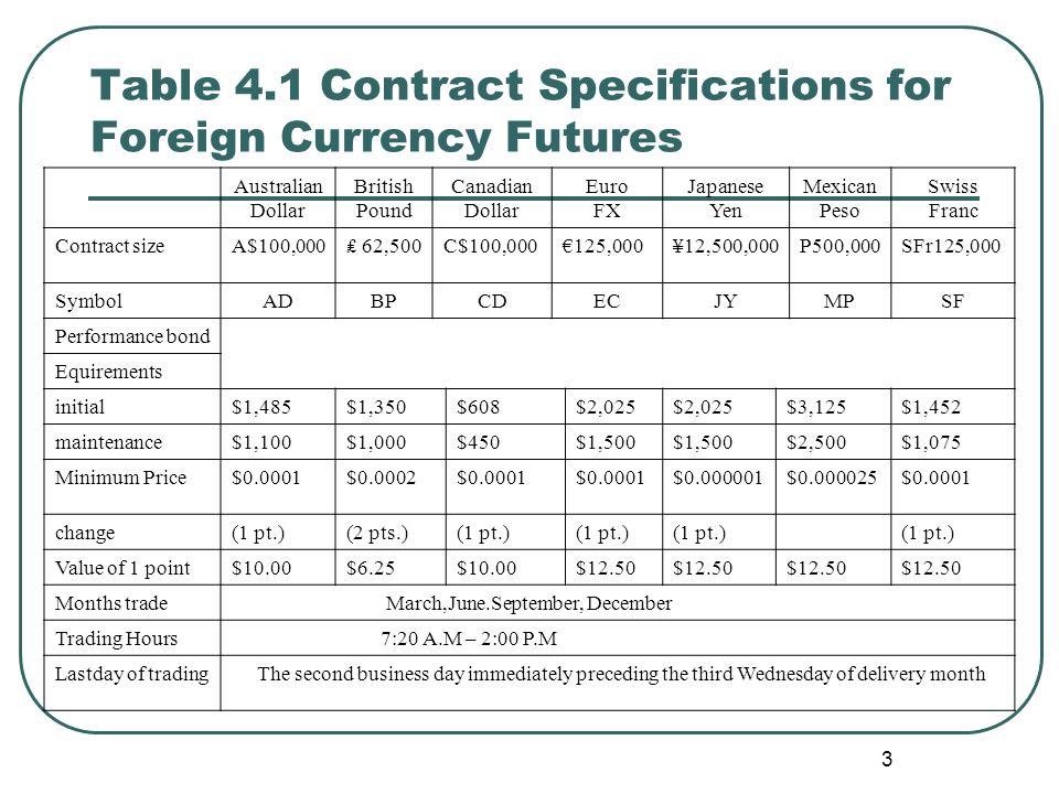 Keuntungan Kontrak futures option yang melebihi futures contract: Dengan futures contract, pemegang harus menawarkan satu currency bertentangan dengan yang lain atau membalik kontrak, tidak perduli apakah perpindahan ini menguntungkan.