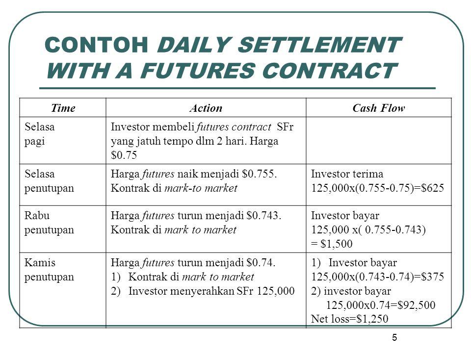 CONTOH DAILY SETTLEMENT WITH A FUTURES CONTRACT TimeActionCash Flow Selasa pagi Investor membeli futures contract SFr yang jatuh tempo dlm 2 hari.