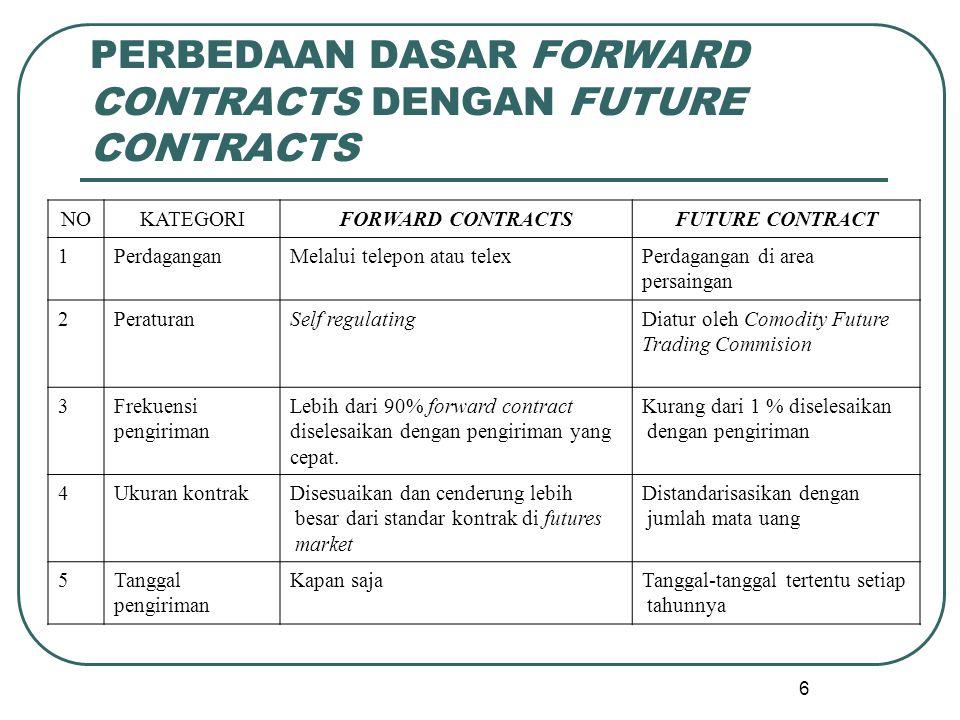PERBEDAAN DASAR FORWARD CONTRACTS DENGAN FUTURE CONTRACTS NOKATEGORIFORWARD CONTRACTSFUTURE CONTRACT 1PerdaganganMelalui telepon atau telexPerdagangan di area persaingan 2PeraturanSelf regulatingDiatur oleh Comodity Future Trading Commision 3Frekuensi pengiriman Lebih dari 90% forward contract diselesaikan dengan pengiriman yang cepat.