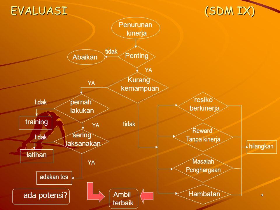 5 PETA SIFAT DASAR R (realistic) M (mechanical) A (ART) S (social)E (enterpreuner) I (intellligence)