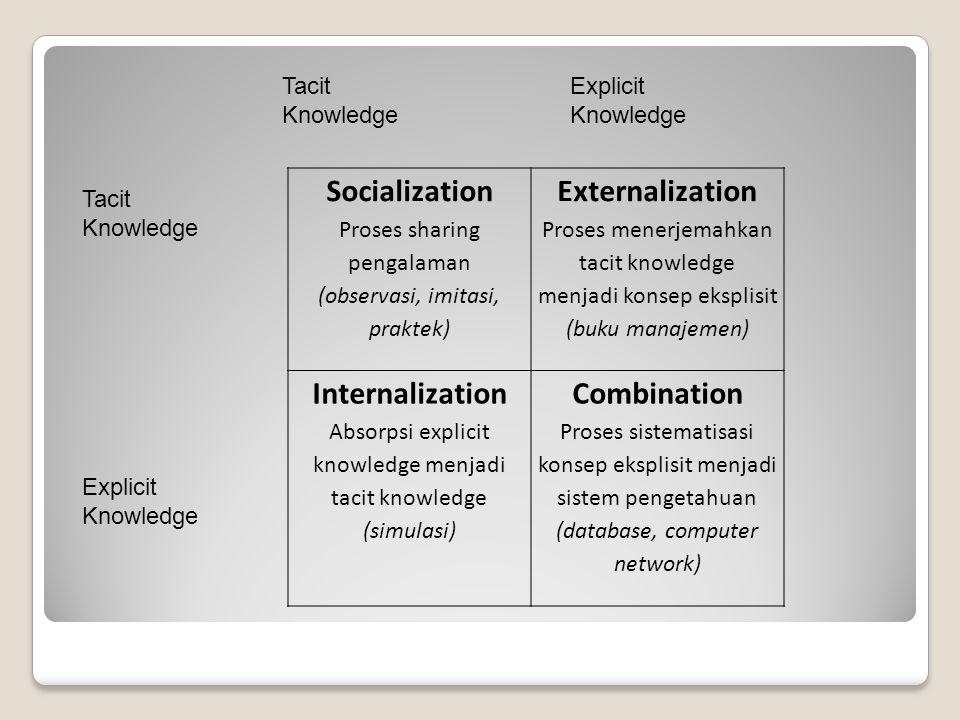 Socialization Proses sharing pengalaman (observasi, imitasi, praktek) Externalization Proses menerjemahkan tacit knowledge menjadi konsep eksplisit (b