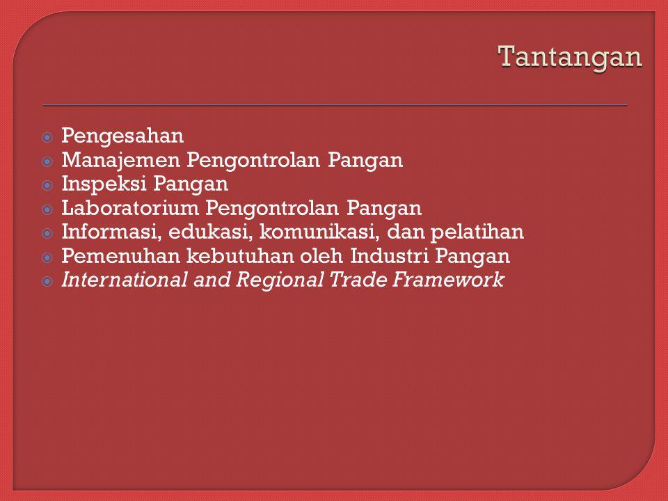  Pengesahan  Manajemen Pengontrolan Pangan  Inspeksi Pangan  Laboratorium Pengontrolan Pangan  Informasi, edukasi, komunikasi, dan pelatihan  Pemenuhan kebutuhan oleh Industri Pangan  International and Regional Trade Framework
