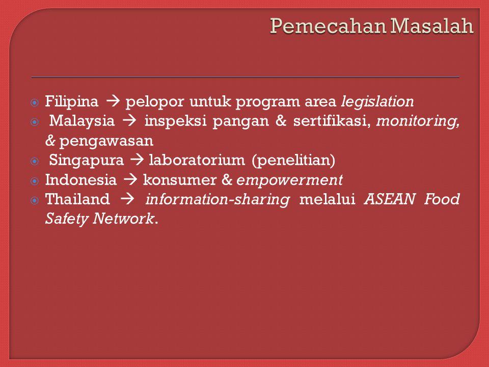  Filipina  pelopor untuk program area legislation  Malaysia  inspeksi pangan & sertifikasi, monitoring, & pengawasan  Singapura  laboratorium (penelitian)  Indonesia  konsumer & empowerment  Thailand  information-sharing melalui ASEAN Food Safety Network.